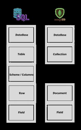 השוואה בין מסדי נתונים MongoDB Vs SQL