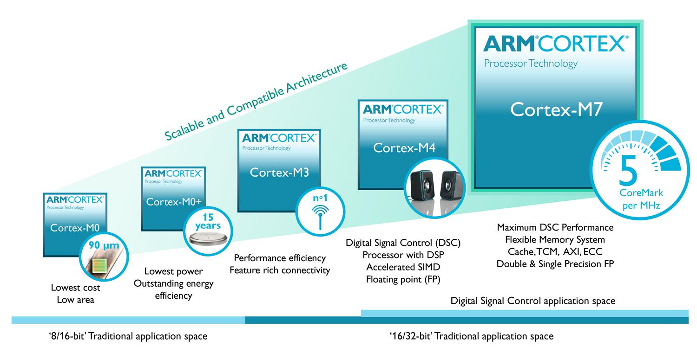 לוח ARM תמונת אווירה