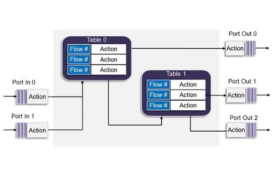 DPDK in Networking