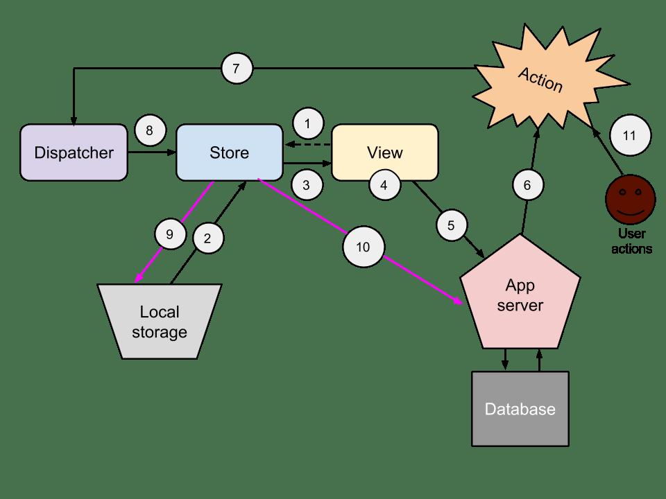 קורס פיתוח בשפת ריאקט
